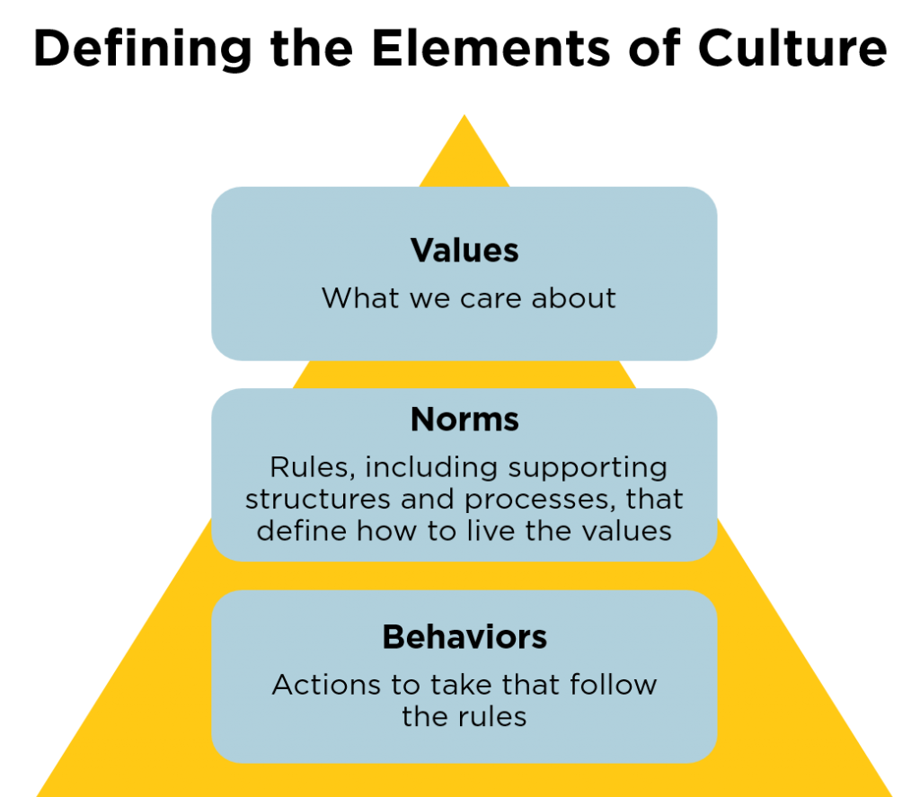 Normalizing Inclusion: Why Culture Matters In Post